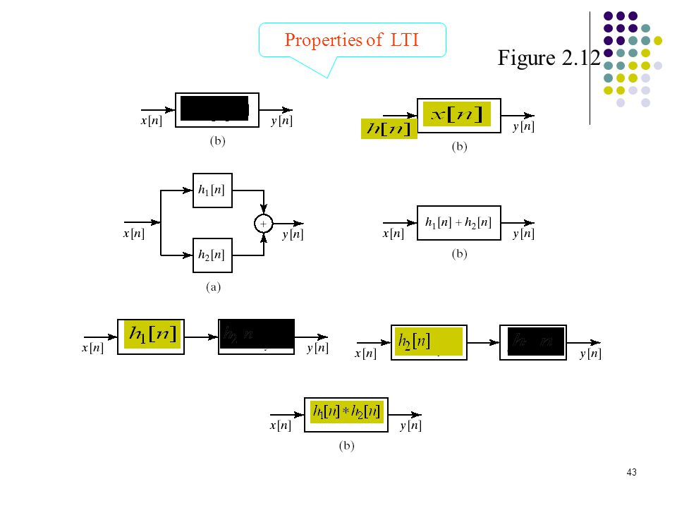 Properties of LTI Figure 2.12 h[n]